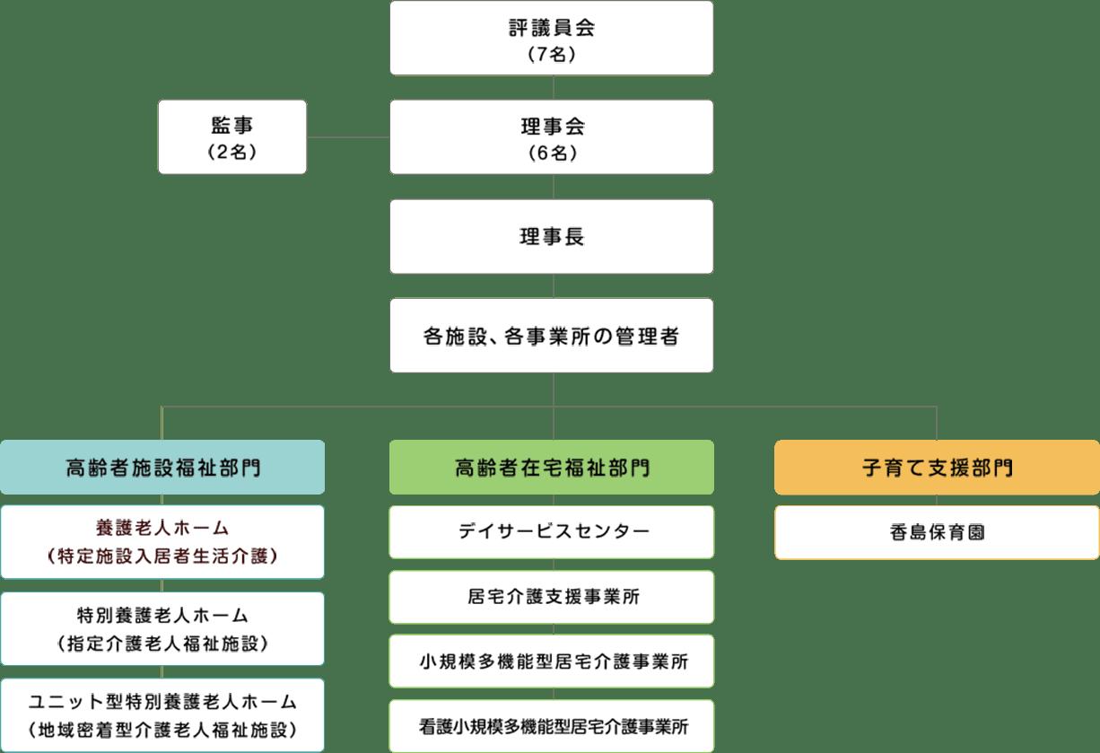 【組織図】 監事(2名) 評議員会(7名) 理事会(6名) 理事長 各施設、各事業所の管理者